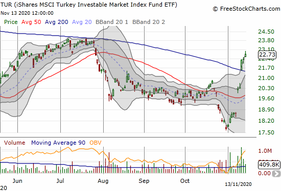 The iShares MSCI Turkey Investable Market Index (TUR) further confirmed its 200DMA breakout with a 1.6% gain.