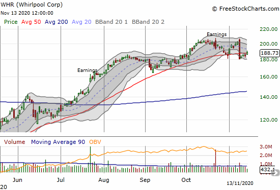Whirlpool Corp (WHR) gained 2.6% and recovered from its recent 50DMA breakdown.