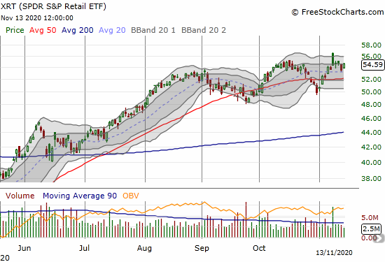The SPDR Retail ETF (XRT) gained 2.0% as it makes a bid for resuming all-time high momentum.