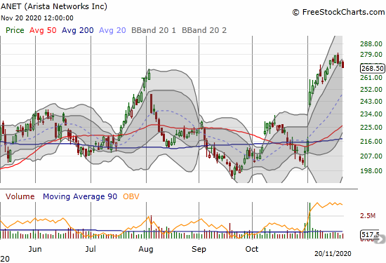 Arista Networks (ANET) lost 1.6% as post-earnings momentum finally slows down.