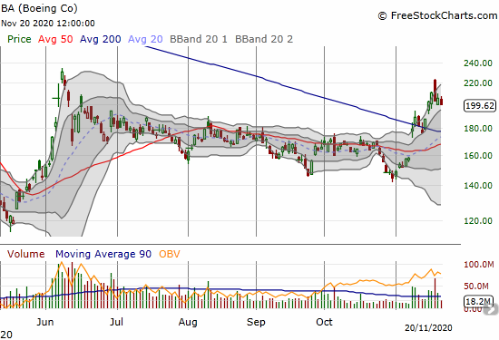 Boeing (BA) is holding a 200DMA breakout after a gap and crap earlier in the week (from news of 737 Max approval)