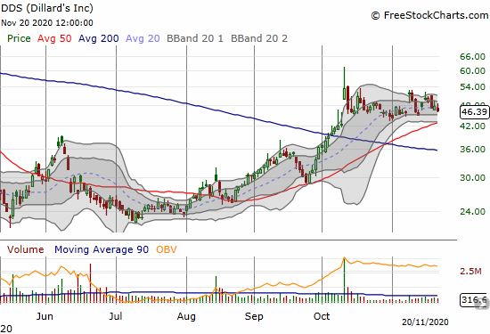 Dillards (DDS) continues to churn since a big October surge. Post-earnings gains are almost gone as well.