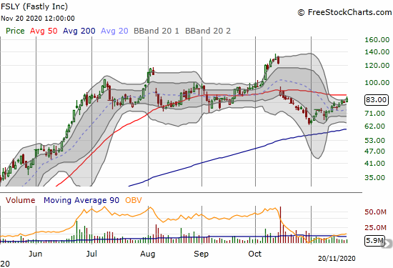 Fastly (FSLY) gained 3.4% after fading away from 50DMA resistance.