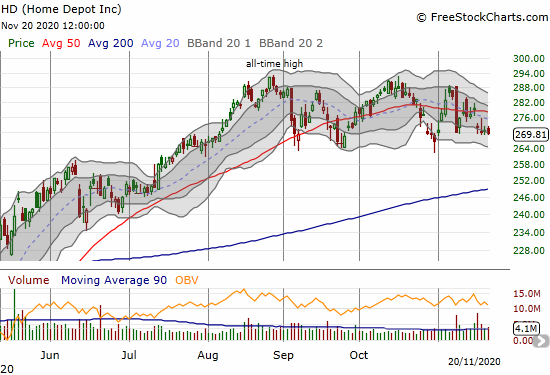Home Depot (HD) has spent a lot of time churning below 50DMA resistance.