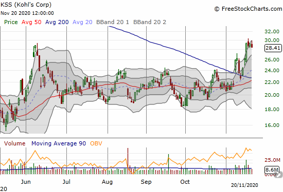 Kohls Corp (KSS) confirmed its 200DMA breakout with an 11.6% post-earnings surge.