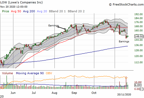 Lowe's Companies (LOW) confirmed its 50DMA breakdown with a large post-earnings gap down.