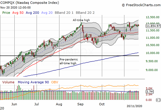 The NASDAQ (COMPQX) churned all week and closed the day with a 0.4% loss.