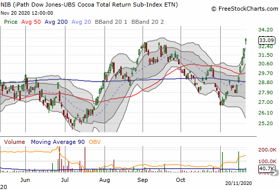 NIB iPath Dow Jones UBS Cocoa Total Return Sub Index (NIB) shot straight up all week and closed at a 9-month high.
