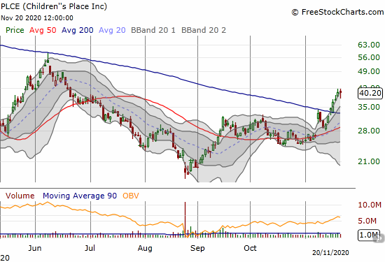 Children's Place (PLCE) survived earnings and is holding a 200DMA breakout.