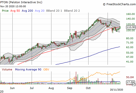 Peloton Interactive (PTON) jumped 5.4% and closed just above its 50DMA.