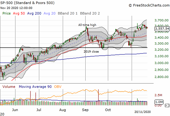 The S&P 500 (SPY) opened the week at a new all-time high but fell back from there for the rest of the week.