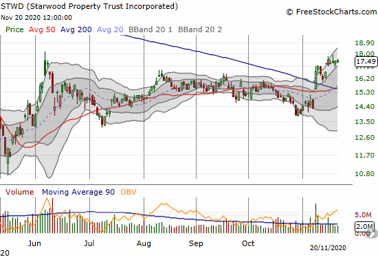 Starwood Property Trust Incorporated (STWD) confirmed a 200DMA breakout but has yet to pass the June intraday high.