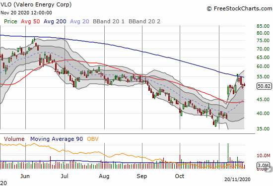 Valero Energy (VLO) was rejected from a brief 200DMA breakout.