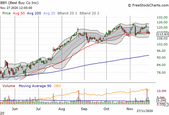 Best Buy Co (BBY) confirmed its post-earnings 50DMA breakdown with another 1.1% loss.