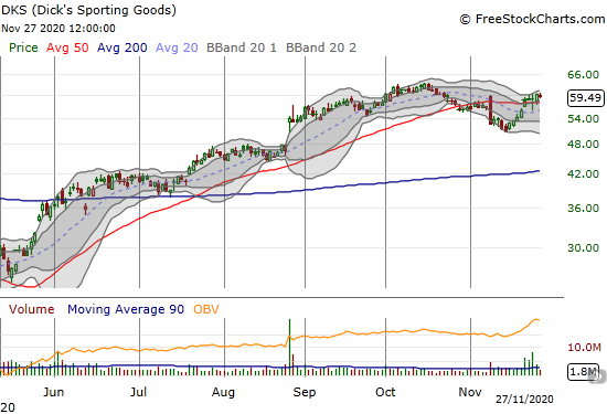 Dick's Sporting Goods (DKS) survived its earnings report after a strong pre-earnings run-up.