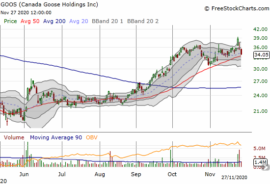 Canada Goose Holdings (GOOS) followed up a gap down on a downgrade with a 4.4% loss.