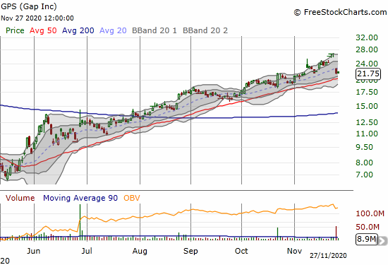 Gap (GPS) is trying to stabilize after a 19.6% post-earnings loss.