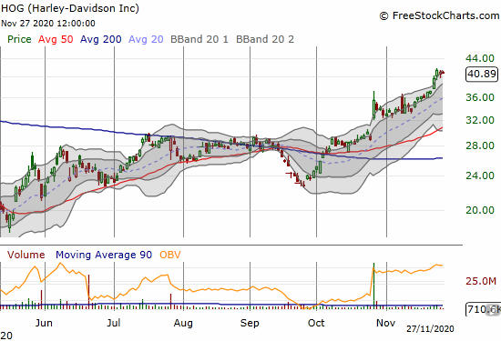 Harley Davidson (HOG) is cooling a bit after shooting straight through its upper Bollinger Band for two straight days.