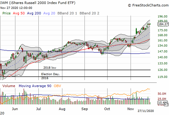 The iShares Russell 2000 Index Fund ETF (IWM) gained 0.5% and set a fresh all-time high.