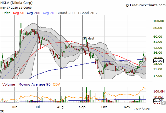 Nikola (NKLA) closed with a 7.6% loss and quickly reversed its 200DMA breakout.