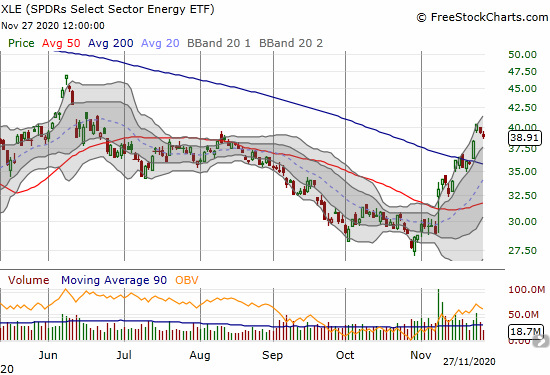 The SPDR Select Sector ETF (XLE) pulled back slightly after confirming a 200DMA breakout.