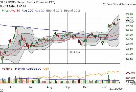 The SPDRs Select Sector Financial (XLF) is holding steady after a breakout to a 9-month high.