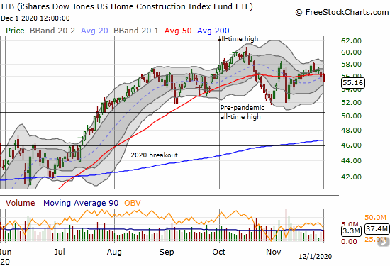 The iShares Dow Jones US Home Construction Index Fund (ITB) lost 1.4% as it continues to pivot around its 50-day moving average in an extended trading range.