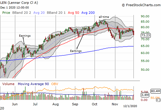 Lennar Corp (LEN) is struggling with resistance at its 50-day moving average. Increasing volume on the day's 3.5% pullback suggests lower prices coming soon.