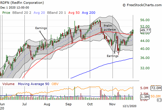 Redfin Corporation (RDFN) gained 3.9% and confirmed its 50DMA breakout.