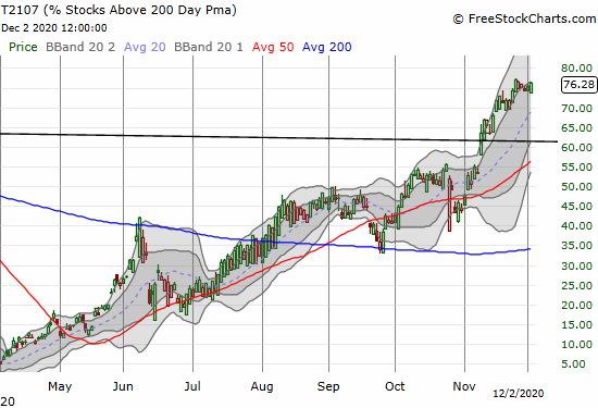 AT200 (T2107) is still pushing multi-year highs.