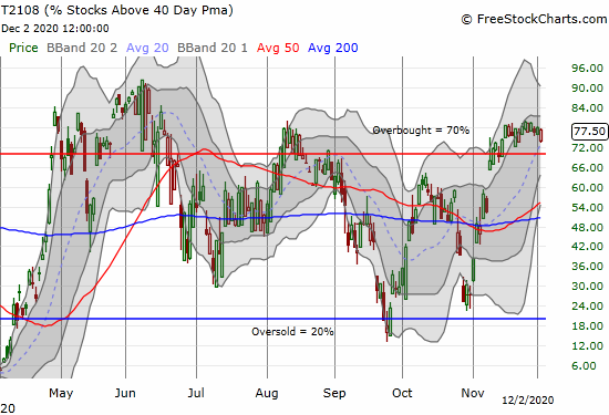 AT40 (T2108) is in overbought position.
