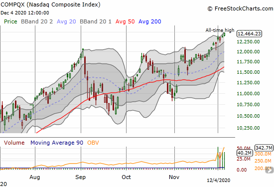 The NASDAQ (COMPQX) gained 0.7% to end a week the strung together a series of all-time highs.