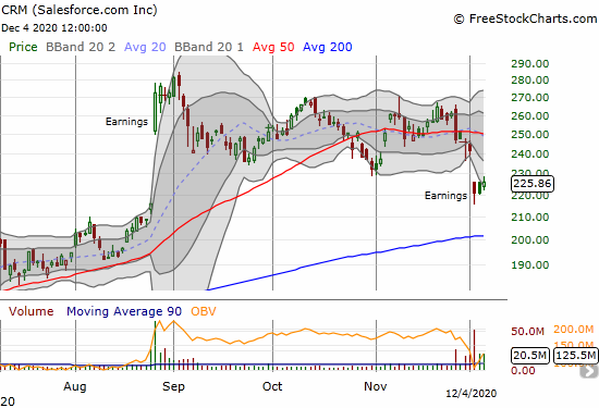 Salesforce.com (CRM) is trying to stabilize after an 8.5% post-earnings loss.