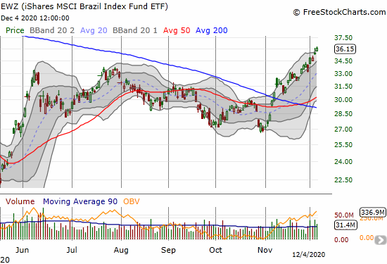 The iShares MSCI Brazil Index Fund ETF (EWZ) gained 1.9% for a 9-month high.