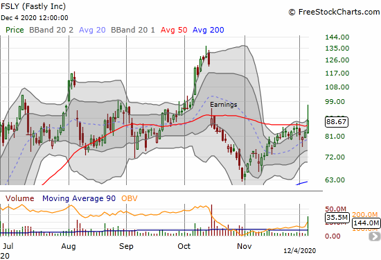 Fastly (FSLY) jumped as much as 17.4% before fading to a 7.1% gain. The 50DMA breakout held through the fade.