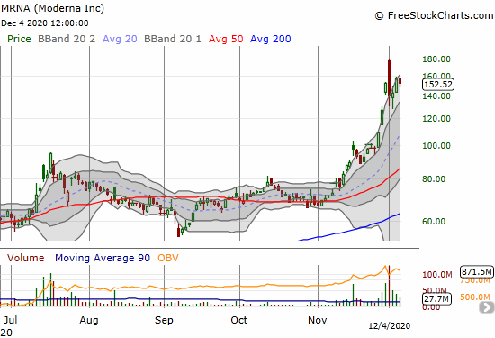 Moderna Inc (MRNA) is recovering from a bearish engulfing pattern at the end of a parabolic run-up.