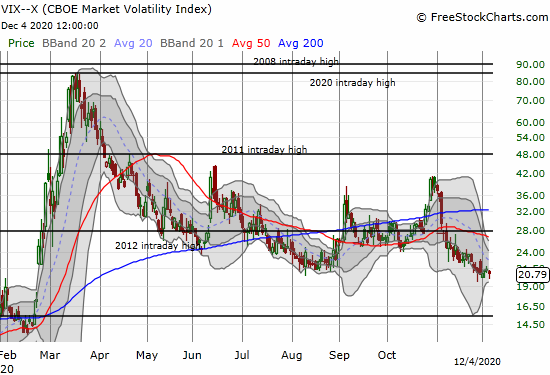 The volatility index (VIX) continues to cling to the 20 threshold.