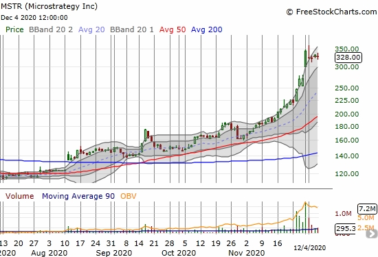 Microstrategy (MSTR) is cooling off from a parabolic run-up in November.