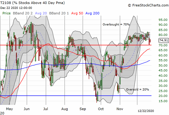 AT40 (T2108) opened the day right on top of the 70% threshold for overbought conditions.