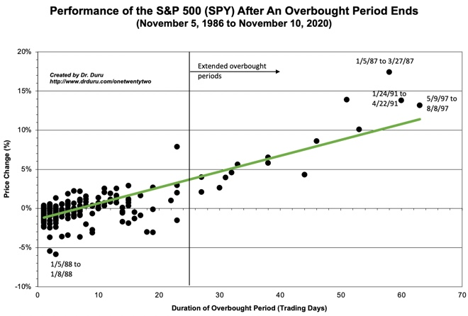 Performance of the S&P 500 (SPY) After An Overbought Period Ends
