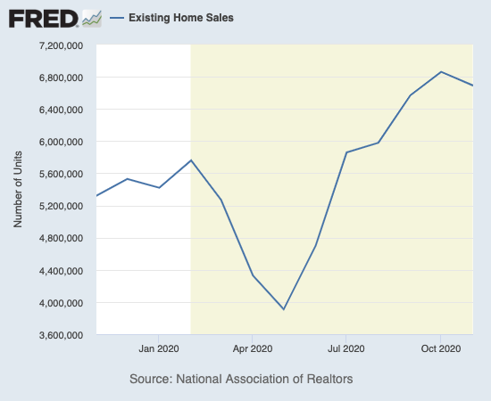 Existing home sales slipped slightly from 14-year highs.