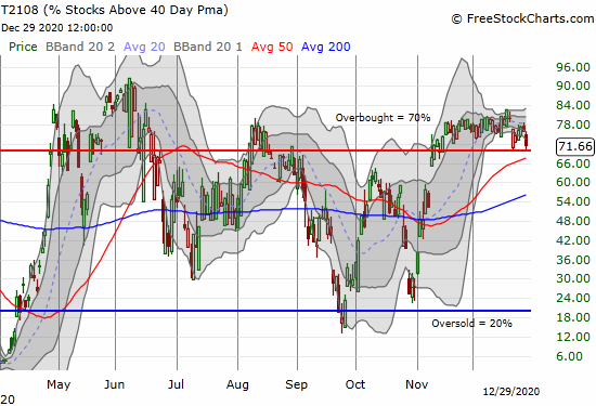 AT40 (T2108) dropped toward the overbought threshold of 70%.