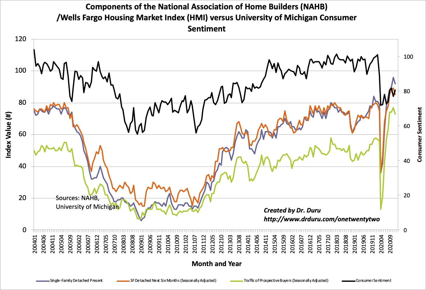 The components of the Housing Market Index (HMI) pulled back slightly while consumer sentiment rebounded a bit.