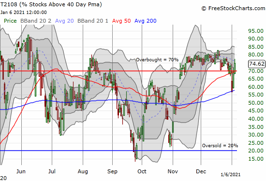 AT40 (T2108) continued its surge off the lows of the nascent year.