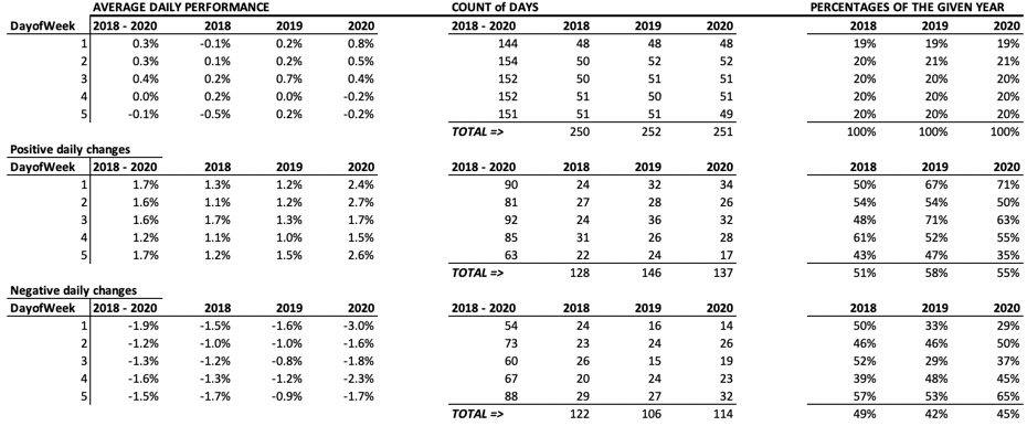 Apple Trading Model - average daily performance 2018-2020
