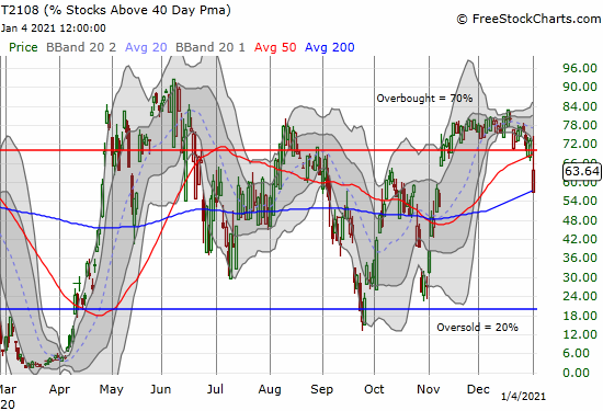 AT40 (T2108) dropped below 60% before rebounding to close at 63.6%.