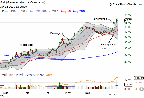 The General Motors Company (GM) launched sharply higher out of a Bollinger Band squeeze.