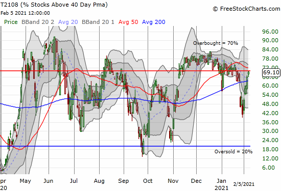 In a major display of buying power, AT40 (T2108) surged from 41% to 69% in just a week's time.
