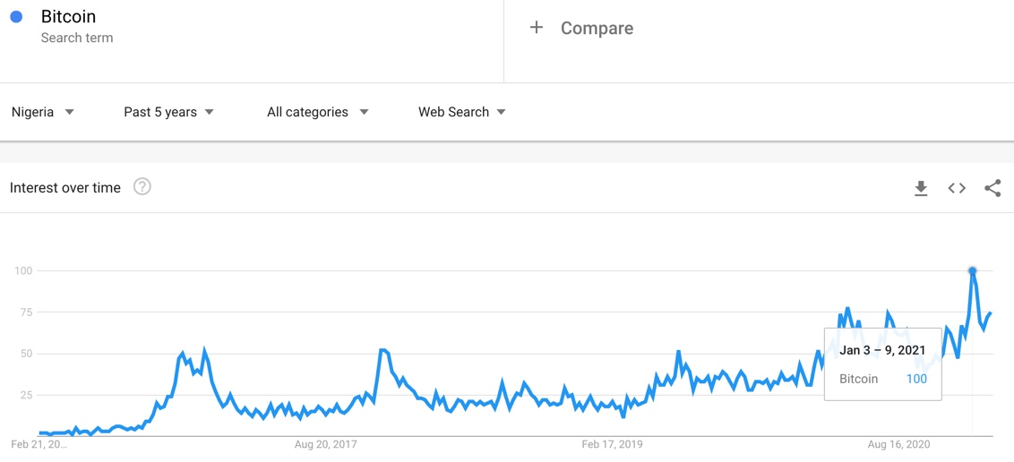 Google Trends for Bitcoin in Nigeria