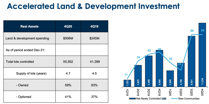 Meritage Homes - Accelerated Land & Development Investment